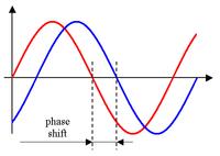 Phase_shift